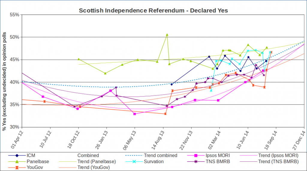 Proportion of those declaring YES in the IndyRef, poll data from wikipedia