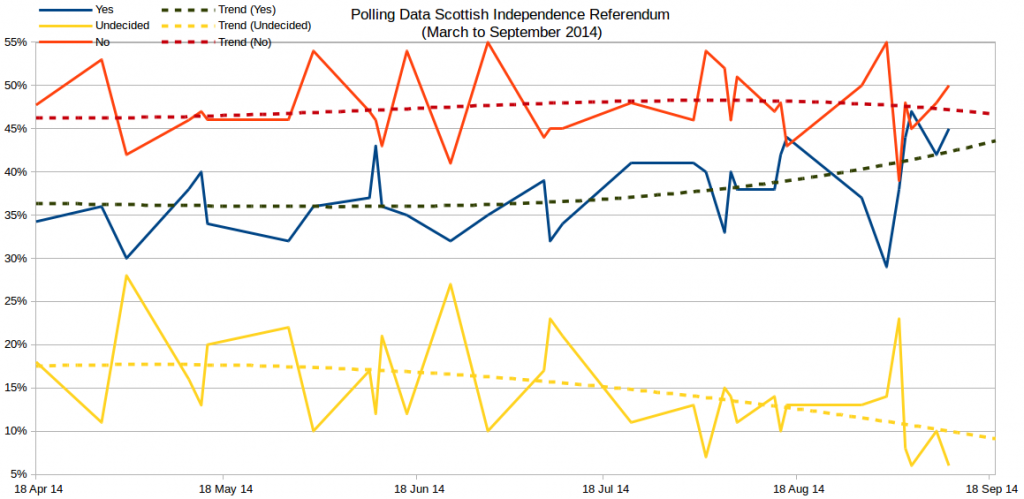 IndyRef Polls2012-2014 All last 6mths