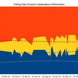 Scottish Independence – Another View of the Polling Data