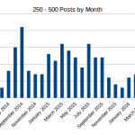 500 Posts on Themself – milestone