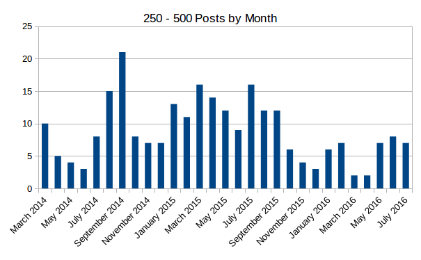 graph showing 250 to 500 posts on themself