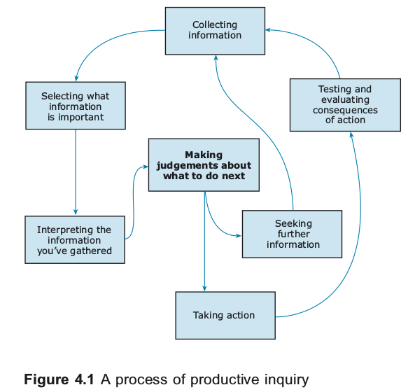 Inquiry as a Tool for Leaders (B204)