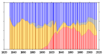 Share of the vote received by Conservatives (b...